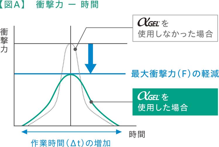 【図A】衝撃力 ー 時間