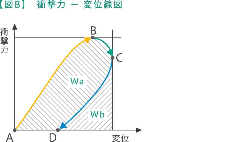 【図B】衝撃力 ー 変位線図