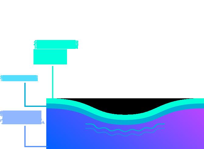 αGELを導入した特殊3層構造が衝撃力を分散!高耐久・高緩衝を実現!