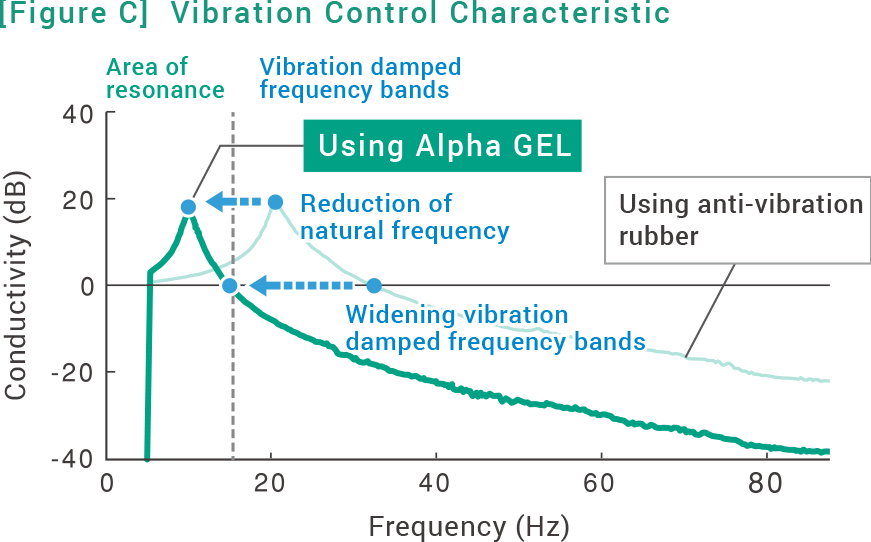 Gel|solutions(vibration Damping)