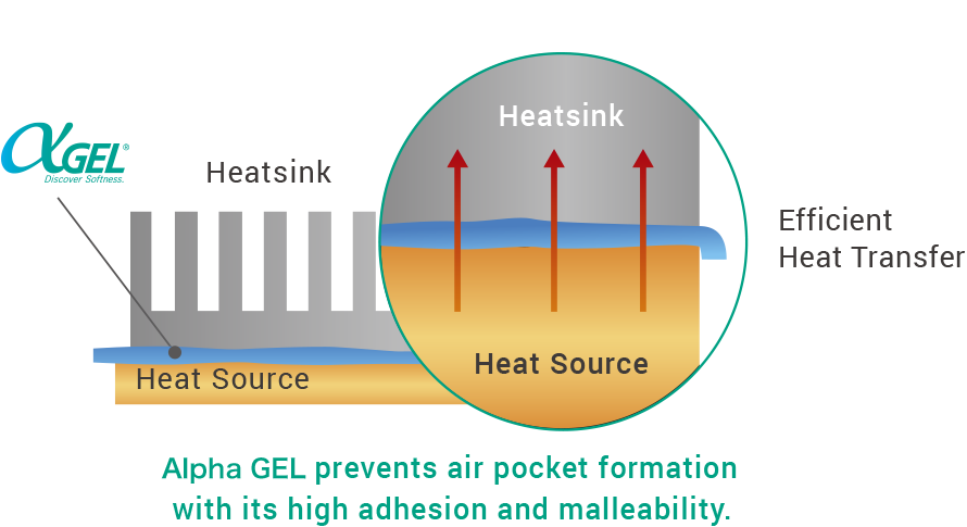 αGEL|Solutions(Heat Dissipation)