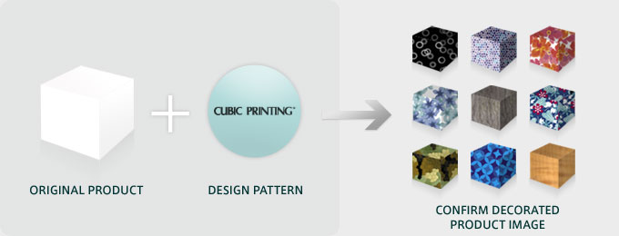 ORIGNAL PRODUCT+DESIGN PATTERN→CONFIRM DECORATED