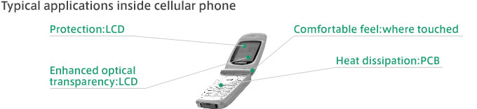 Typical applications inside cellular phone